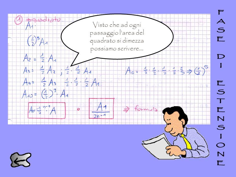 Avete scoperto una regola, una formula o una regolarità? Visto che ad ogni passaggio larea del quadrato si dimezza possiamo scrivere…