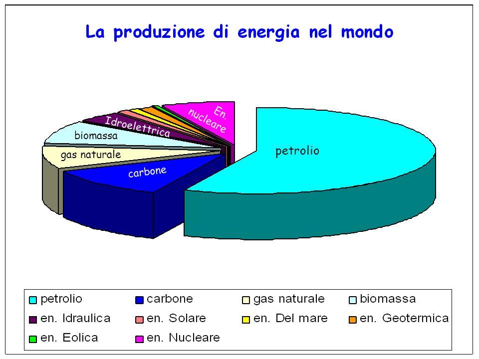 petrolio carbone En. nucleare biomassa gas naturale Idroelettrica