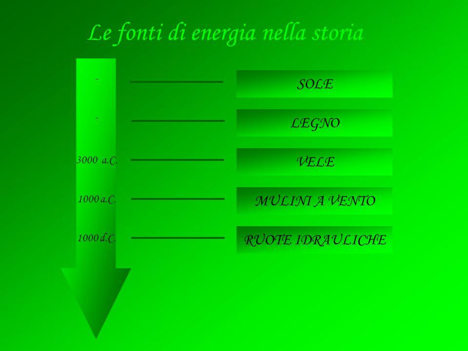 VELE RUOTE IDRAULICHE SOLE LEGNO MULINI A VENTO Le fonti di energia nella storia - 3000 a.C. - 1000 d.C. 1000 a.C.