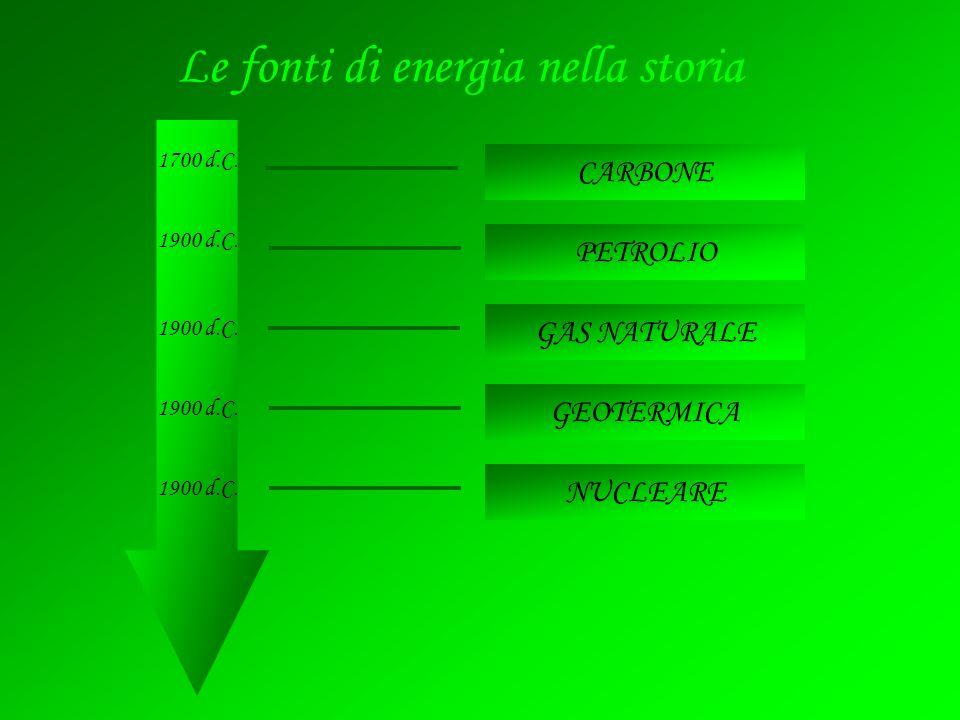 GAS NATURALE NUCLEARE CARBONE PETROLIO GEOTERMICA Le fonti di energia nella storia 1700 d.C. 1900 d.C.