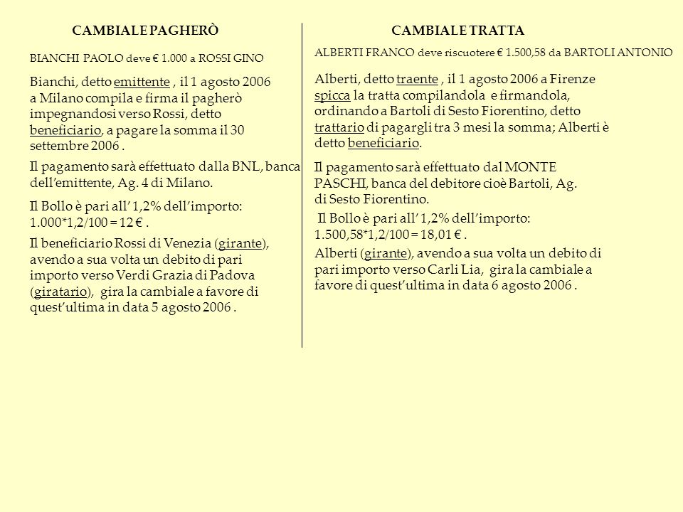 BIANCHI PAOLO deve 1.000 a ROSSI GINO Bianchi, detto emittente, il 1 agosto 2006 a Milano compila e firma il pagherò impegnandosi verso Rossi, detto b