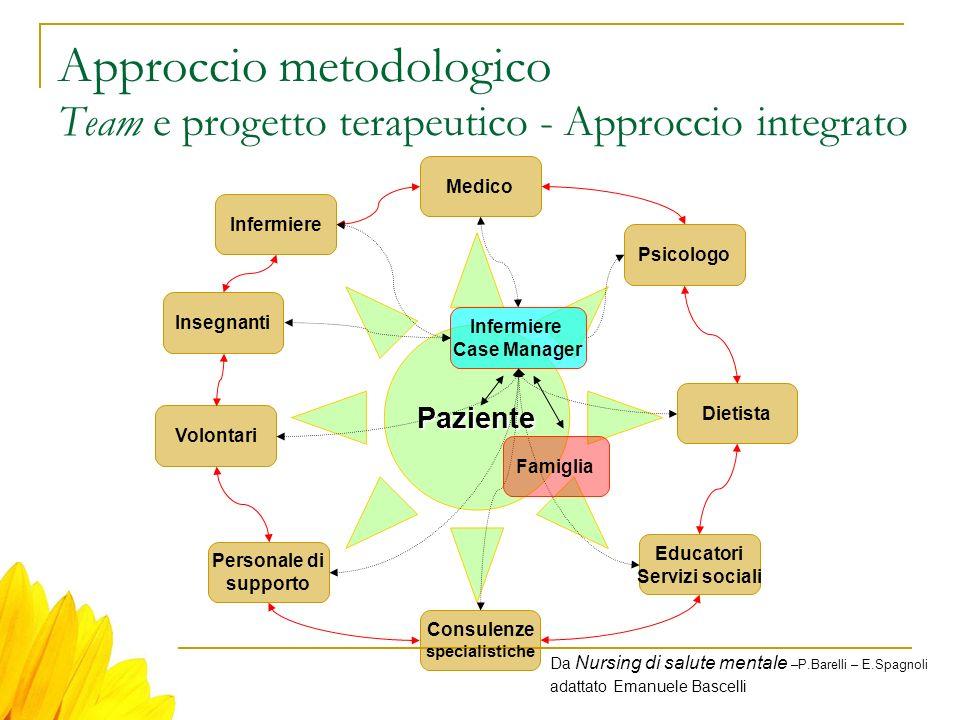 Approccio metodologico Team e progetto terapeutico - Approccio integrato Paziente Dietista Medico Infermiere Psicologo Volontari Infermiere Case Manag