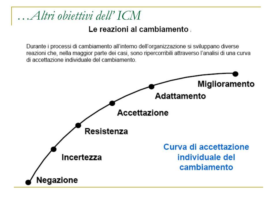 …Altri obiettivi dell ICM