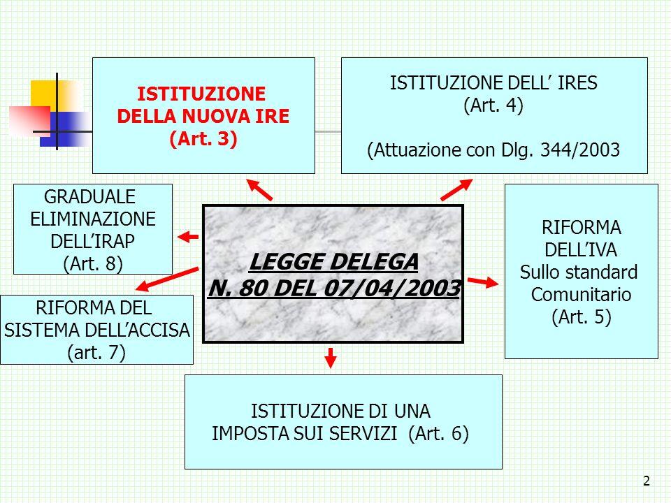 1 NUOVO SISTEMA DI TASSAZIONE IN MATERIA DI IMPOSTA SUI REDDITI LEGGE DELEGA PER LA RIFORMA DEL SISTEMA FISCALE STATALE (L. n.80 del 07/04/2003)
