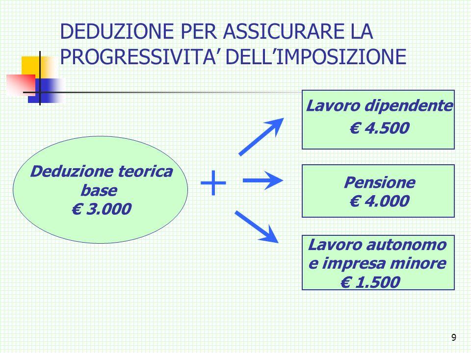 8 La nuova tabella delle aliquote e scaglioni di reddito dal 1° gennaio 2003: Gli scaglioni di reddito e le nuove aliquote si applicano ai redditi che