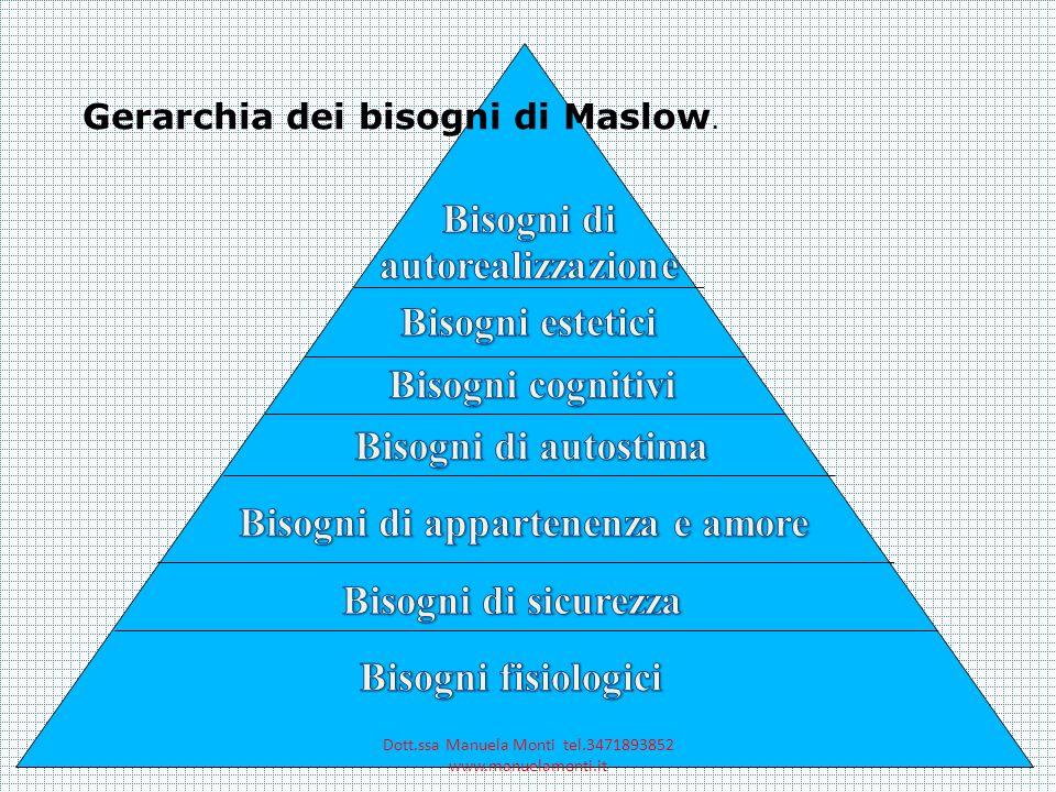 Gerarchia dei bisogni di Maslow. Dott.ssa Manuela Monti tel.3471893852 www.manuelamonti.it