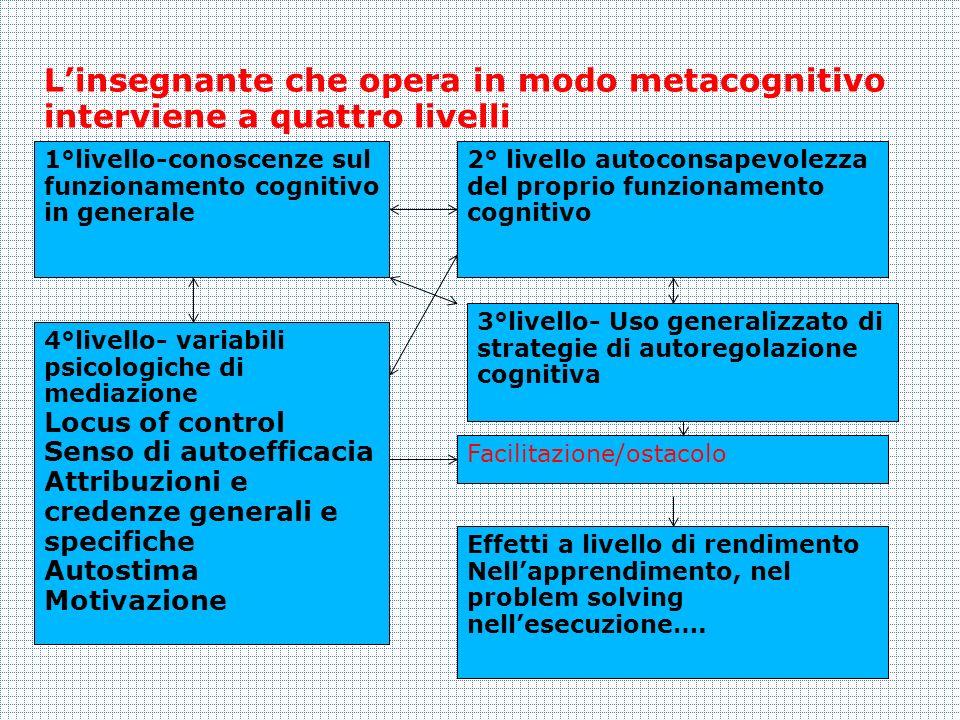 Linsegnante che opera in modo metacognitivo interviene a quattro livelli 1°livello-conoscenze sul funzionamento cognitivo in generale 2° livello autoc