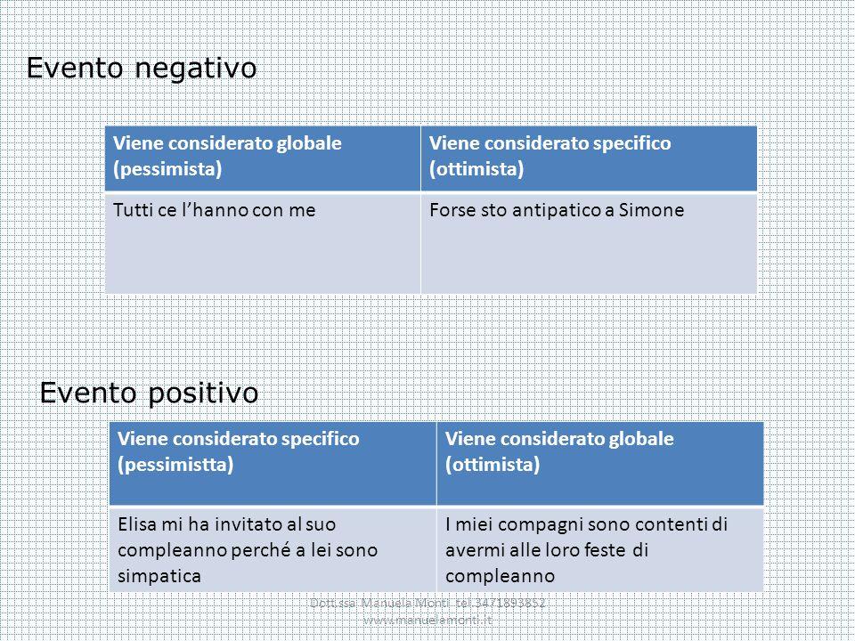 Dott.ssa Manuela Monti tel.3471893852 www.manuelamonti.it Evento negativo Viene considerato globale (pessimista) Viene considerato specifico (ottimist