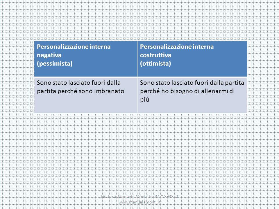 Dott.ssa Manuela Monti tel.3471893852 www.manuelamonti.it Personalizzazione interna negativa (pessimista) Personalizzazione interna costruttiva (ottim