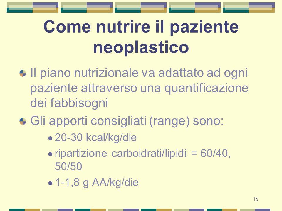 15 Come nutrire il paziente neoplastico Il piano nutrizionale va adattato ad ogni paziente attraverso una quantificazione dei fabbisogni Gli apporti consigliati (range) sono: 20-30 kcal/kg/die ripartizione carboidrati/lipidi = 60/40, 50/50 1-1,8 g AA/kg/die