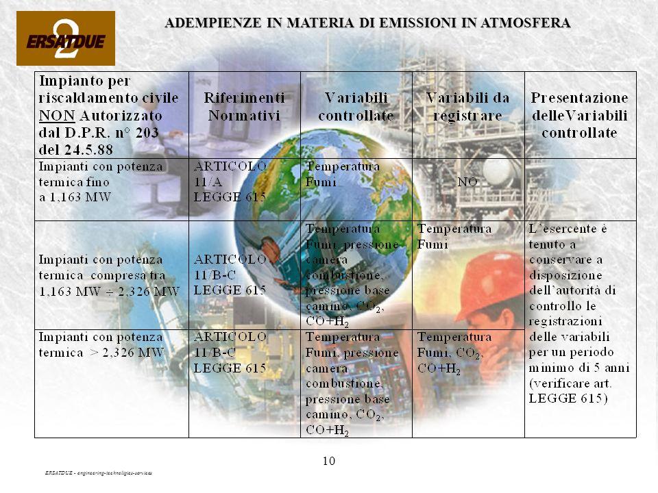10 ADEMPIENZE IN MATERIA DI EMISSIONI IN ATMOSFERA ERSATDUE - engineering-technoligies-services