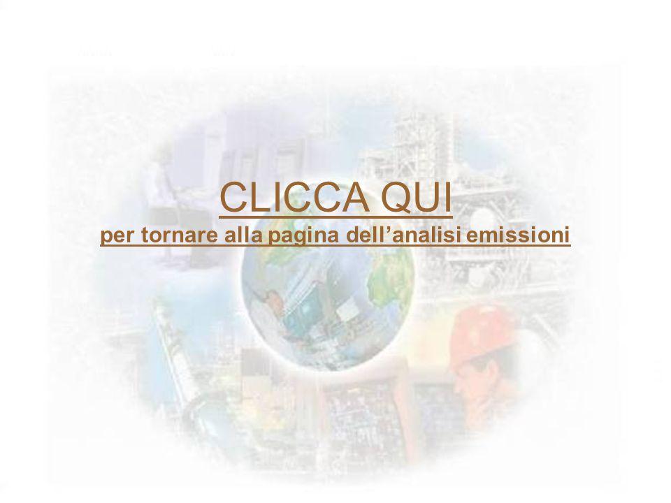 CLICCA QUI per tornare alla pagina dellanalisi emissioni