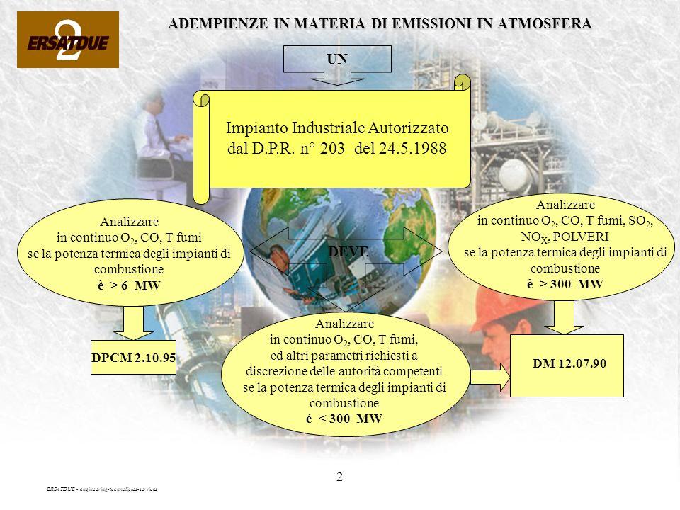 2 ADEMPIENZE IN MATERIA DI EMISSIONI IN ATMOSFERA UN Impianto Industriale Autorizzato dal D.P.R.