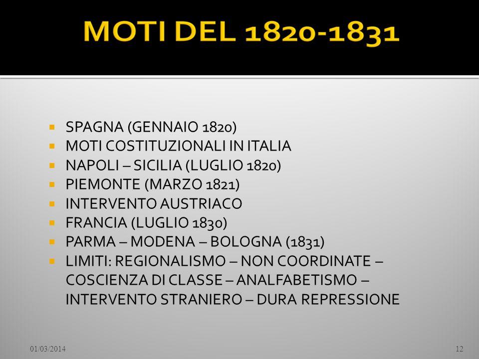 SPAGNA (GENNAIO 1820) MOTI COSTITUZIONALI IN ITALIA NAPOLI – SICILIA (LUGLIO 1820) PIEMONTE (MARZO 1821) INTERVENTO AUSTRIACO FRANCIA (LUGLIO 1830) PA