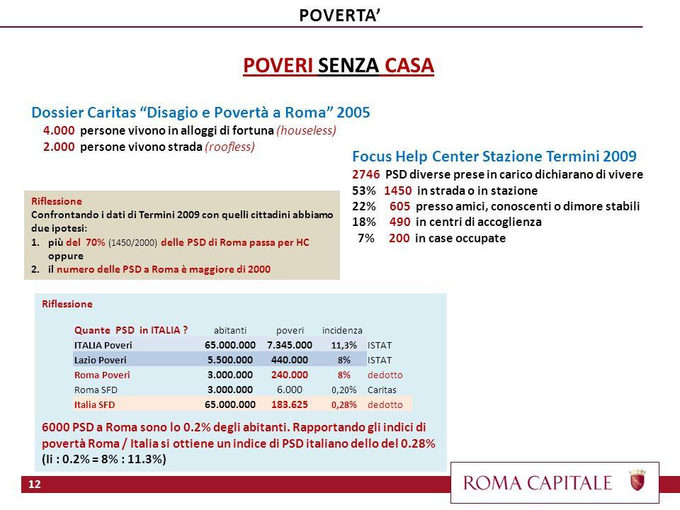 Riflessione 6000 PSD a Roma sono lo 0.2% degli abitanti. Rapportando gli indici di povertà Roma / Italia si ottiene un indice di PSD italiano dello de