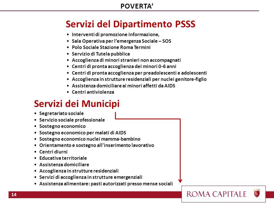 Servizi dei Municipi Servizi del Dipartimento PSSS Segretariato sociale Servizio sociale professionale Sostegno economico Sostegno economico per malat