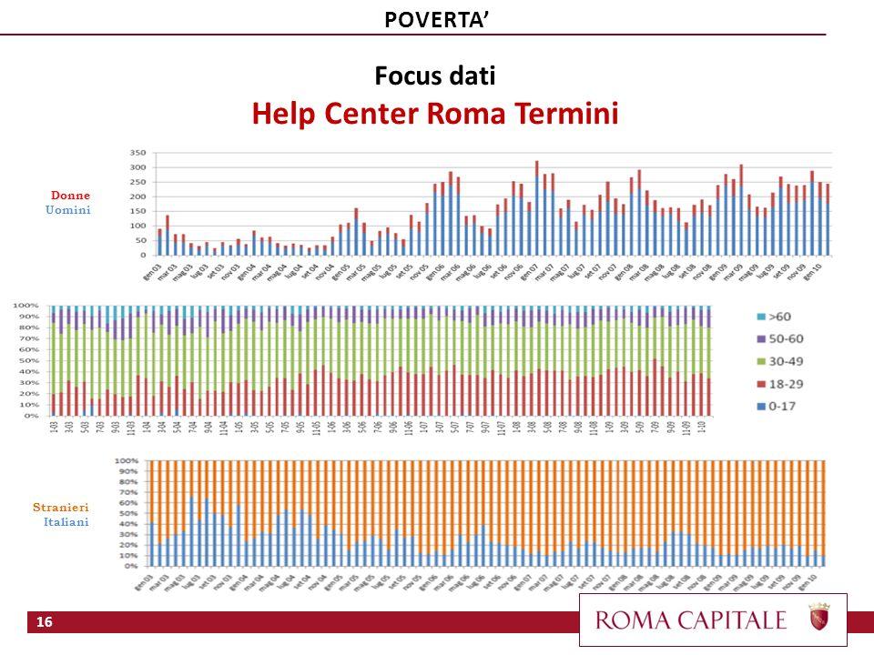 Stranieri Italiani Donne Uomini Focus dati Help Center Roma Termini 16 POVERTA
