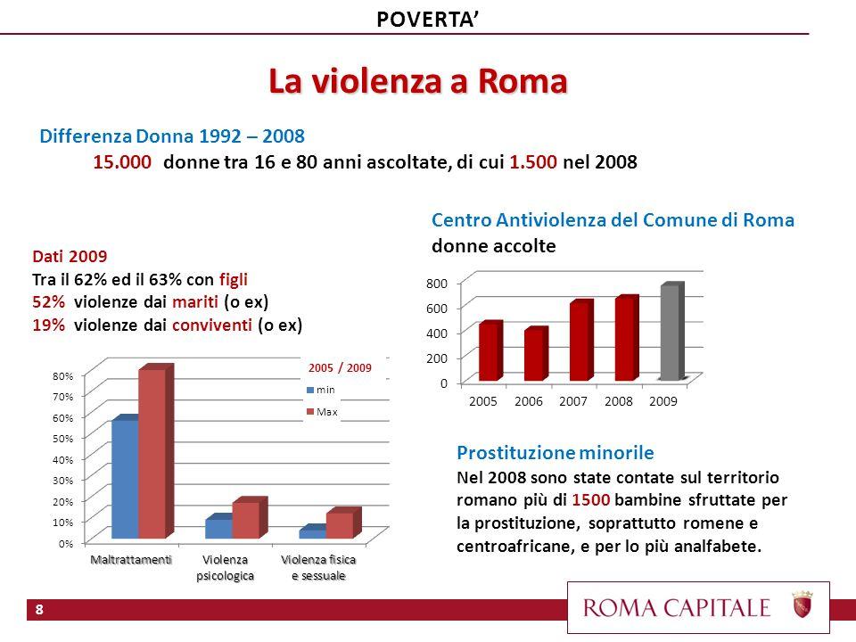 La violenza a Roma Differenza Donna 1992 – 2008 15.000 donne tra 16 e 80 anni ascoltate, di cui 1.500 nel 2008 Centro Antiviolenza del Comune di Roma