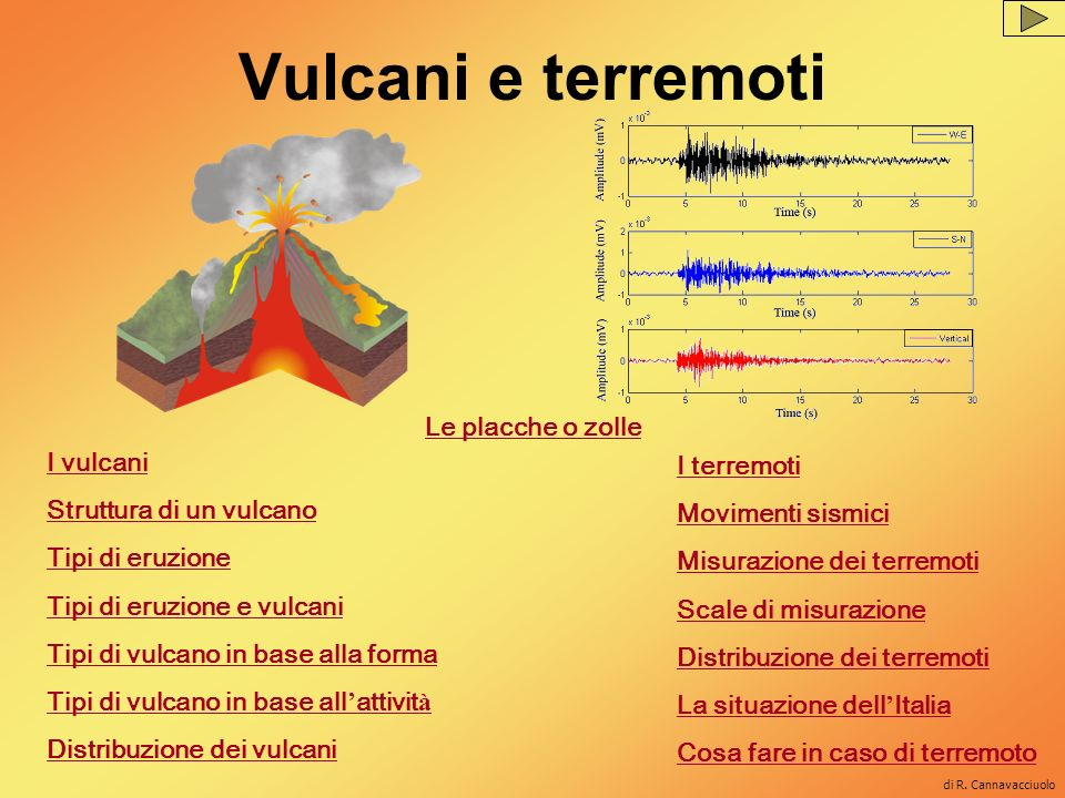 Vulcani e terremoti Le placche o zolle I vulcani Struttura di un vulcano Tipi di eruzione Tipi di eruzione e vulcani Tipi di vulcano in base alla form