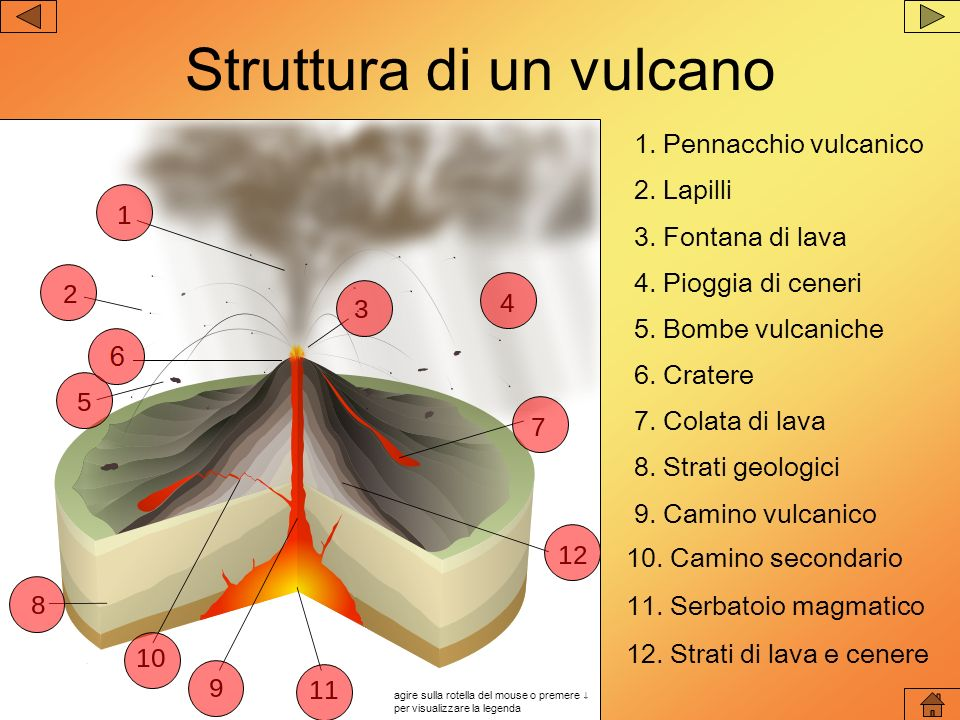 Struttura di un vulcano 2. Lapilli 3. Fontana di lava 4. Pioggia di ceneri 5. Bombe vulcaniche 12. Strati di lava e cenere 6. Cratere 7. Colata di lav