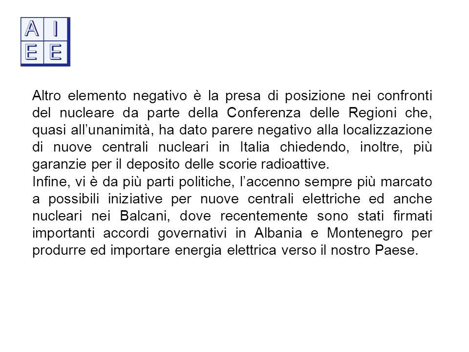Altro elemento negativo è la presa di posizione nei confronti del nucleare da parte della Conferenza delle Regioni che, quasi allunanimità, ha dato parere negativo alla localizzazione di nuove centrali nucleari in Italia chiedendo, inoltre, più garanzie per il deposito delle scorie radioattive.