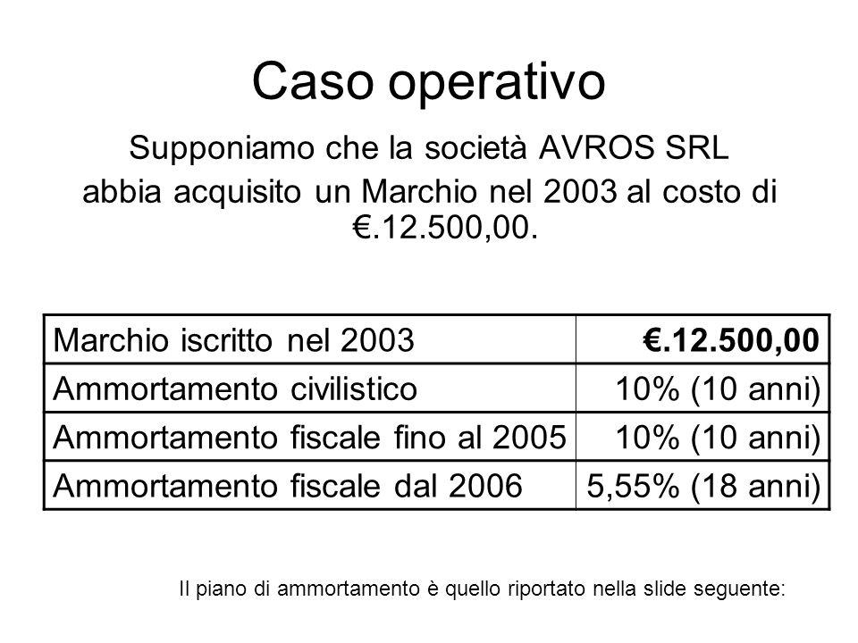 Caso operativo Supponiamo che la società AVROS SRL abbia acquisito un Marchio nel 2003 al costo di.12.500,00. Marchio iscritto nel 2003.12.500,00 Ammo