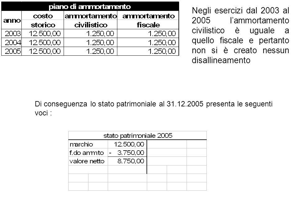 Negli esercizi dal 2003 al 2005 lammortamento civilistico è uguale a quello fiscale e pertanto non si è creato nessun disallineamento Di conseguenza l