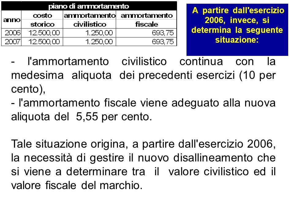 A partire dall'esercizio 2006, invece, si determina la seguente situazione: - l'ammortamento civilistico continua con la medesima aliquota dei precede