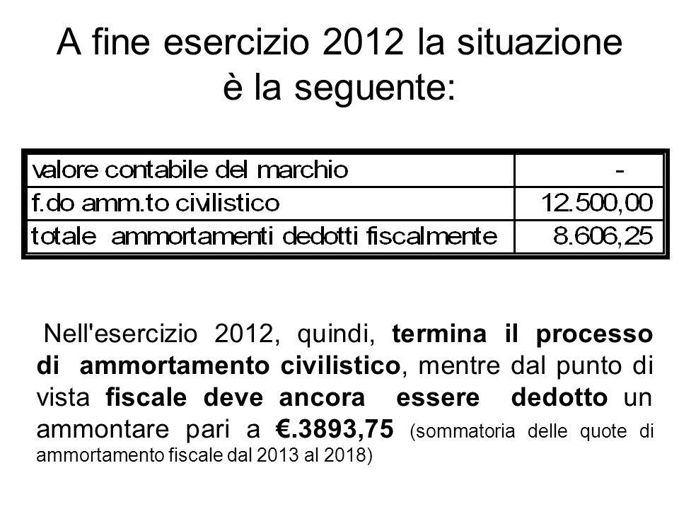 A fine esercizio 2012 la situazione è la seguente: Nell'esercizio 2012, quindi, termina il processo di ammortamento civilistico, mentre dal punto di v