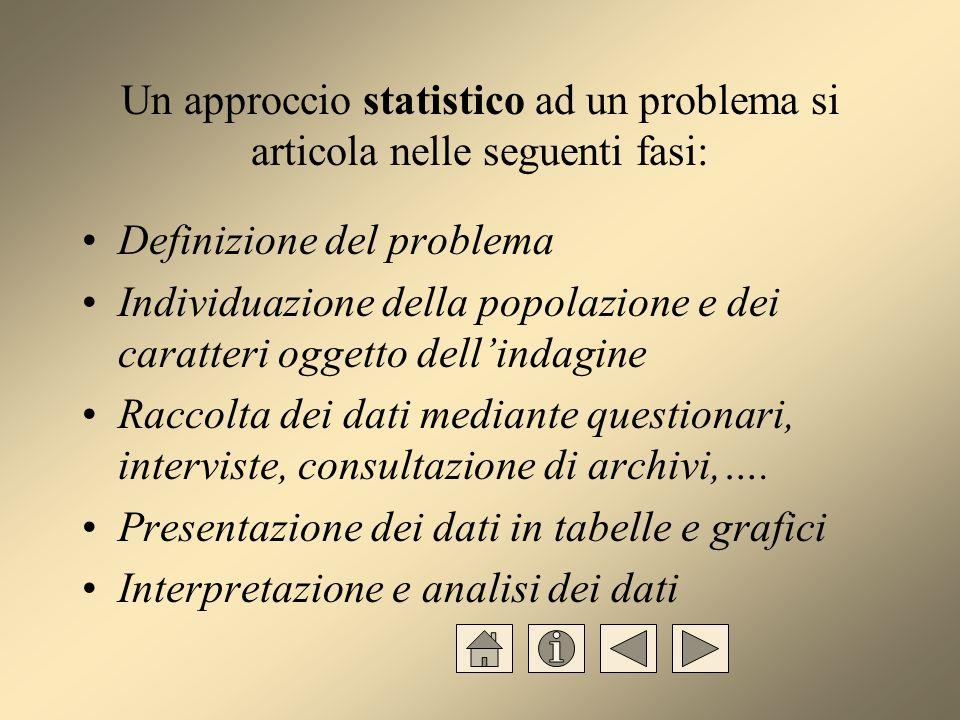 La statistica è lo studio quantitativo dei fenomeni collettivi Studio quantitativo perché realizzato tramite numeri Fenomeni collettivi perché riguardano una pluralità di elementi