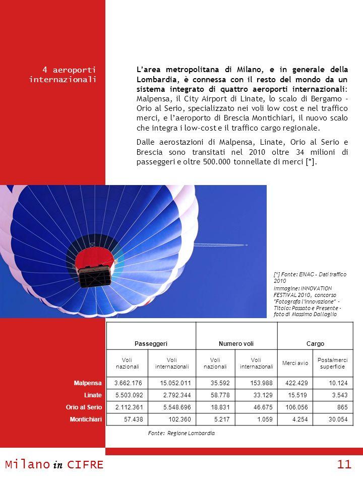 Milano in CIFRE 11 Larea metropolitana di Milano, e in generale della Lombardia, è connessa con il resto del mondo da un sistema integrato di quattro