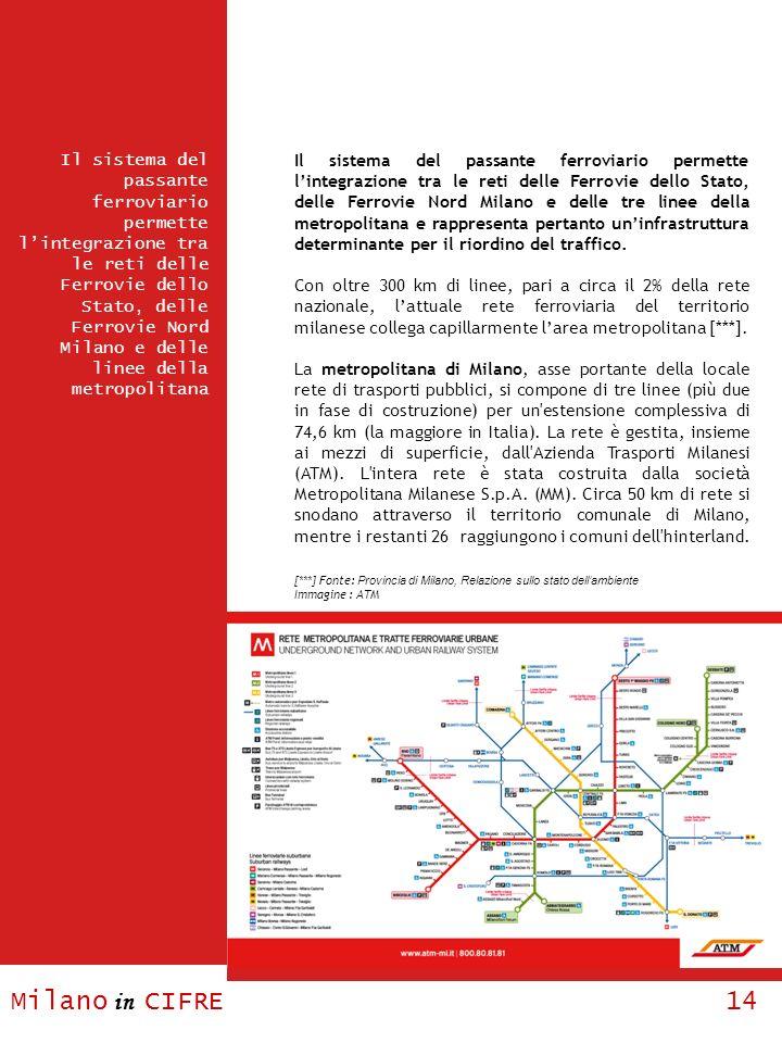 Milano in CIFRE 14 Il sistema del passante ferroviario permette lintegrazione tra le reti delle Ferrovie dello Stato, delle Ferrovie Nord Milano e del