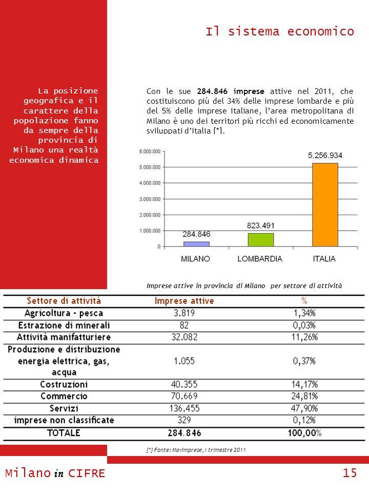 Milano in CIFRE 15 La posizione geografica e il carattere della popolazione fanno da sempre della provincia di Milano una realtà economica dinamica Il