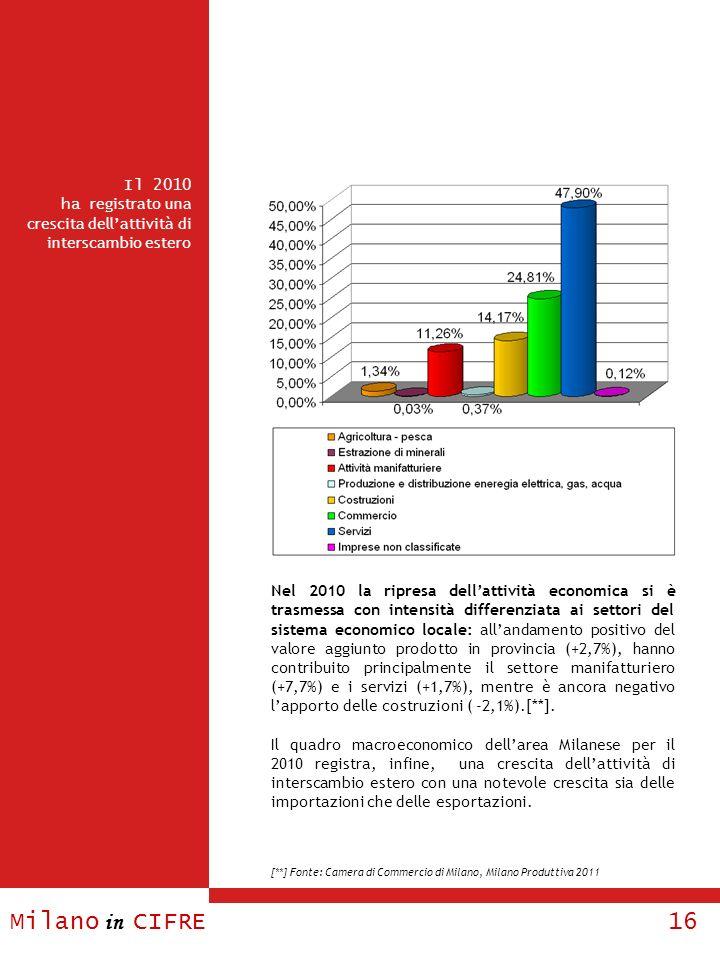 Milano in CIFRE 16 Il 2010 ha registrato una crescita dellattività di interscambio estero [**] Fonte: Camera di Commercio di Milano, Milano Produttiva