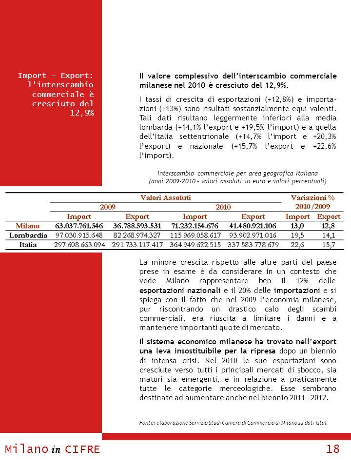 Milano in CIFRE 18 Import – Export: linterscambio commerciale è cresciuto del 12,9% Il valore complessivo dellinterscambio commerciale milanese nel 20