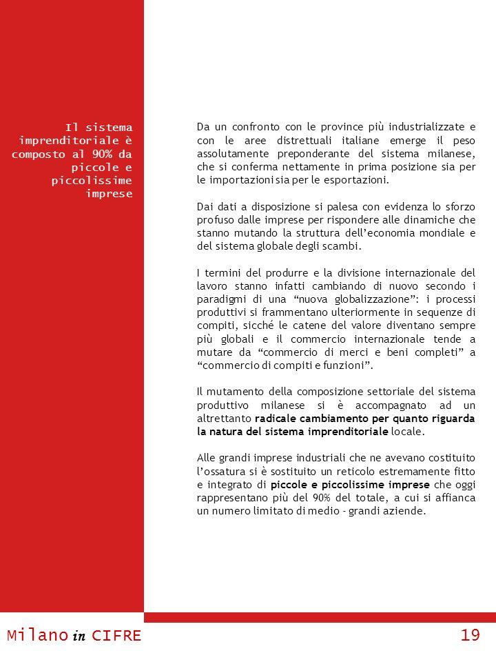 Milano in CIFRE 19 Il sistema imprenditoriale è composto al 90% da piccole e piccolissime imprese Da un confronto con le province più industrializzate