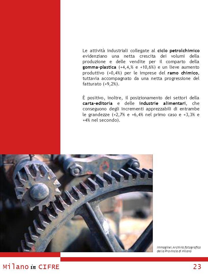 Milano in CIFRE 23 Le attività industriali collegate al ciclo petrolchimico evidenziano una netta crescita dei volumi della produzione e delle vendite