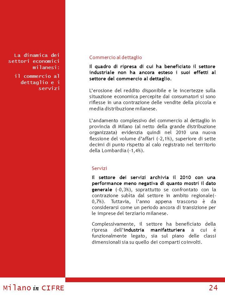 Milano in CIFRE 24 La dinamica dei settori economici milanesi: il commercio al dettaglio e i servizi Commercio al dettaglio Il quadro di ripresa di cu