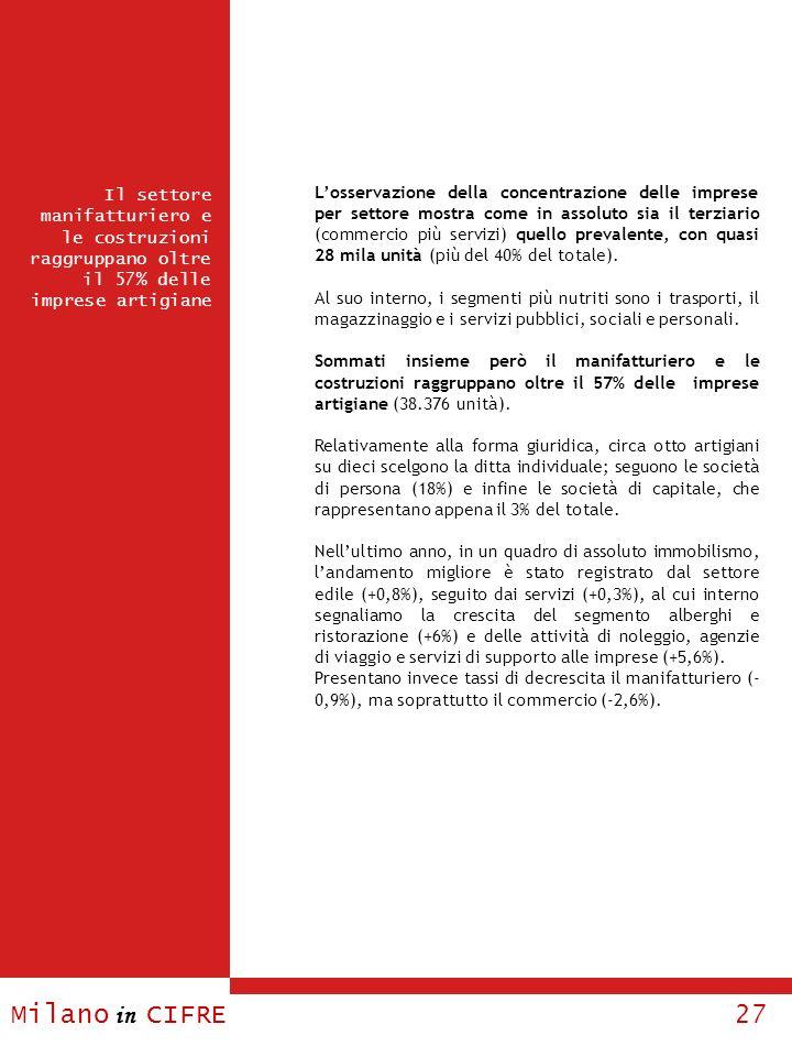 Milano in CIFRE 27 Il settore manifatturiero e le costruzioni raggruppano oltre il 57% delle imprese artigiane Losservazione della concentrazione dell