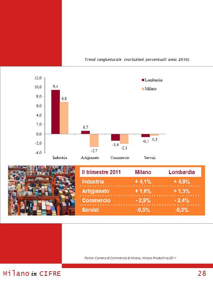 Milano in CIFRE 28 Trend congiunturale (variazioni percentuali anno 2010) Fonte: Camera di Commercio di Milano, Milano Produttiva 2011
