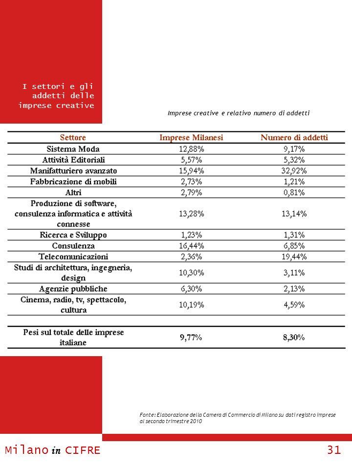 Milano in CIFRE 31 I settori e gli addetti delle imprese creative Imprese creative e relativo numero di addetti Fonte: Elaborazione della Camera di Co