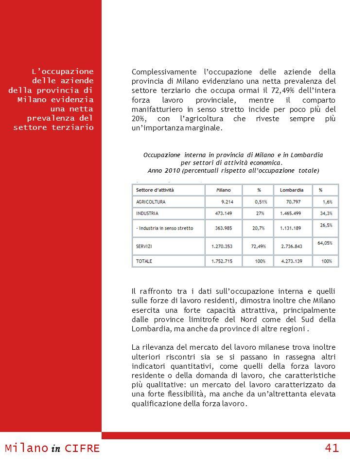 Milano in CIFRE 41 Complessivamente loccupazione delle aziende della provincia di Milano evidenziano una netta prevalenza del settore terziario che oc