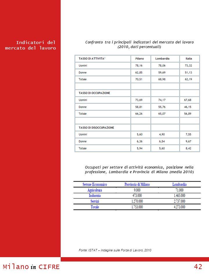 Milano in CIFRE 42 Confronto tra i principali indicatori del mercato del lavoro (2010, dati percentuali) Occupati per settore di attività economica, p