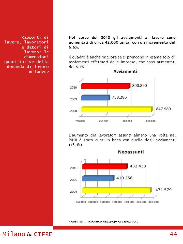 Milano in CIFRE 44 Nel corso del 2010 gli avviamenti al lavoro sono aumentati di circa 42.000 unità, con un incremento del 5,6%. Il quadro è anche mig