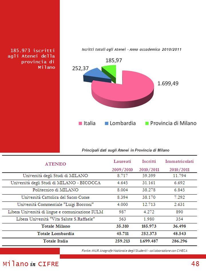 Milano in CIFRE 48 185.973 iscritti agli Atenei della provincia di Milano Iscritti totali agli Atenei - Anno accademico 2010/2011 Principali dati sugl