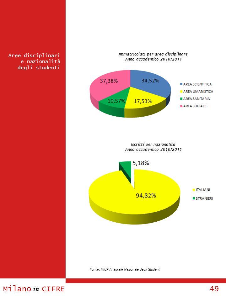 Milano in CIFRE 49 Aree disciplinari e nazionalità degli studenti Immatricolati per area disciplinare Anno accademico 2010/2011 Iscritti per nazionali