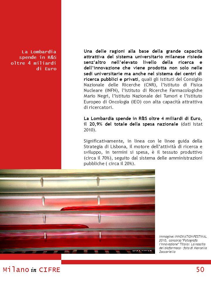 Milano in CIFRE 50 La Lombardia spende in R&S oltre 4 miliardi di Euro Una delle ragioni alla base della grande capacità attrattiva del sistema univer