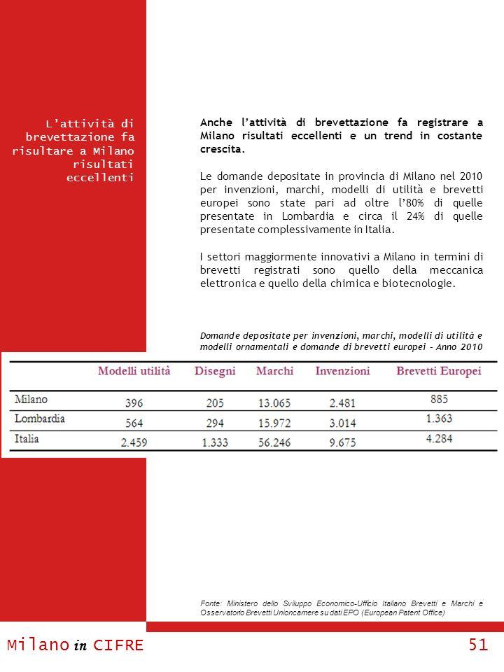 Milano in CIFRE 51 Lattività di brevettazione fa risultare a Milano risultati eccellenti Anche lattività di brevettazione fa registrare a Milano risul