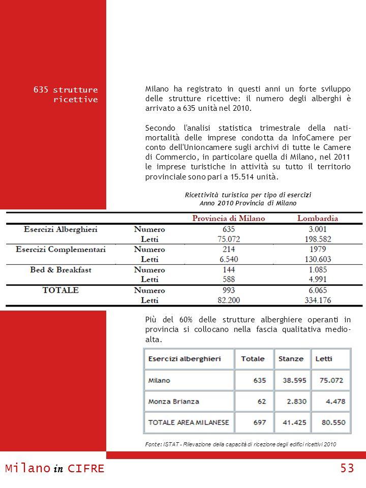 Milano in CIFRE 53 635 strutture ricettive Milano ha registrato in questi anni un forte sviluppo delle strutture ricettive: il numero degli alberghi è