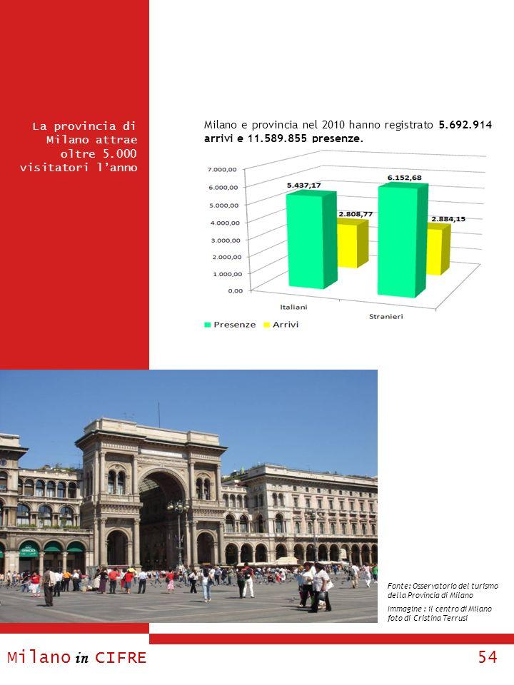 Milano in CIFRE 54 La provincia di Milano attrae oltre 5.000 visitatori lanno Milano e provincia nel 2010 hanno registrato 5.692.914 arrivi e 11.589.8